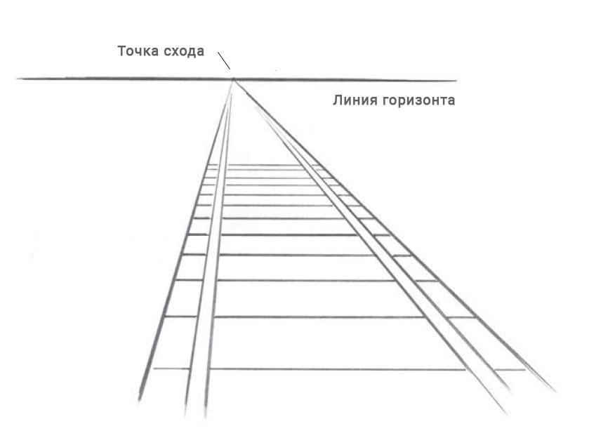 Точка схода и линия горизонта