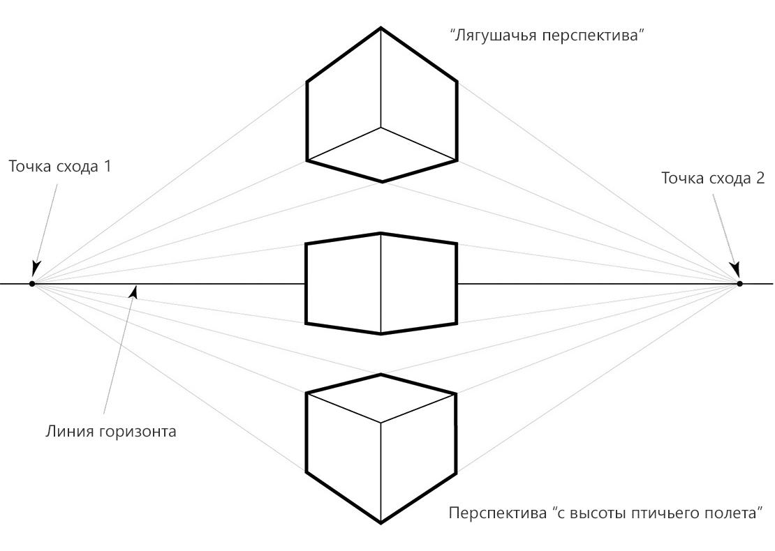 Кубы в угловой перспективе по отношению к линии горизонта